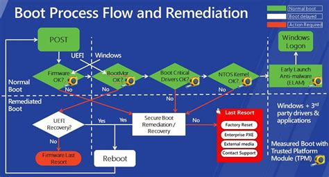 windows boot process flowchart secure boot in windows 8 understand what it is and amaze