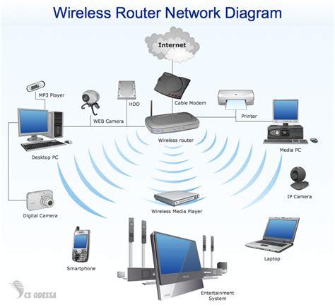 Wifi Untuk Kantor jasa instalasi jaringan wireless wifi
