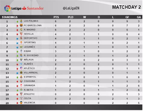 footballmole how the la liga table stands after matchday 2