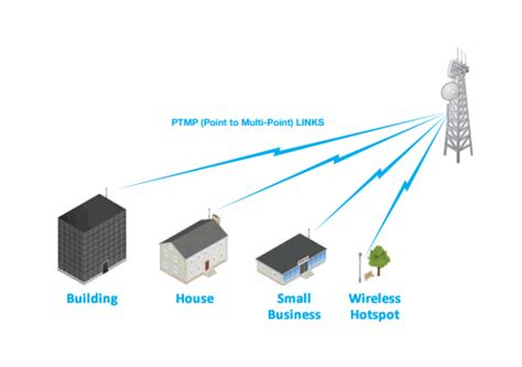 Wifi Broadband wireless waterfront networks