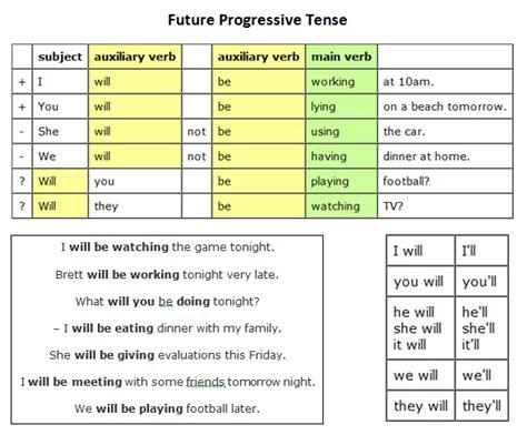 pattern of future progressive tense grup 192 gora sant fost english future tenses adults 3