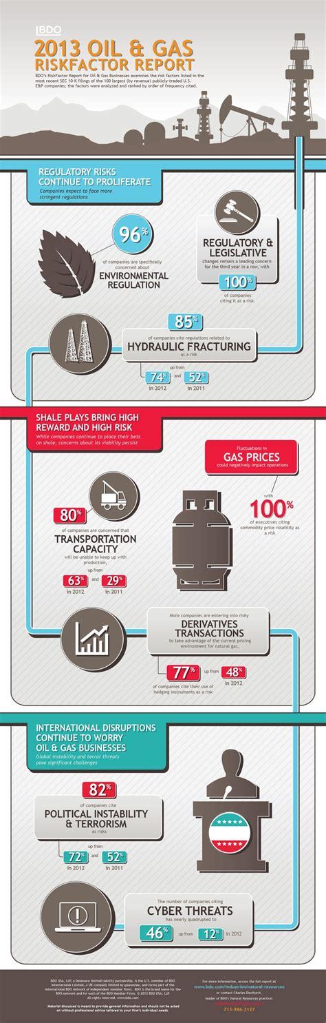 bdo  oil gas riskfactor report infographic infographics pinterest infographic  oil