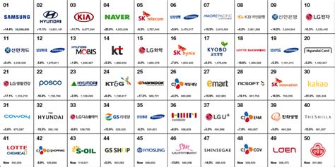 best brands best korea brands 2017 newsroom interbrand