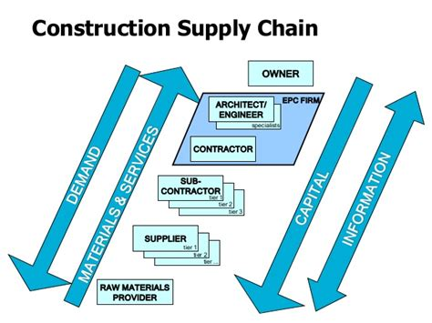 Construction Supply Chain Management Concepts And Studies 5in1 infrastrcture project management
