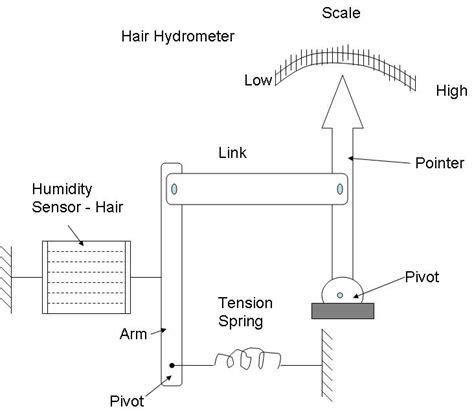 diagram of a hygrometer hair hydrometer instrumentation and engineering