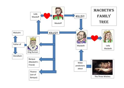 printable romeo and juliet family tree macbeth character tree by jltowler teaching resources tes