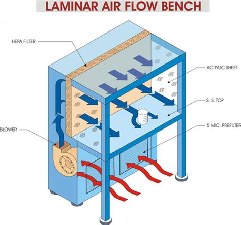 horizontal laminar airflow cabinet crossair co a clean room technology clean air system