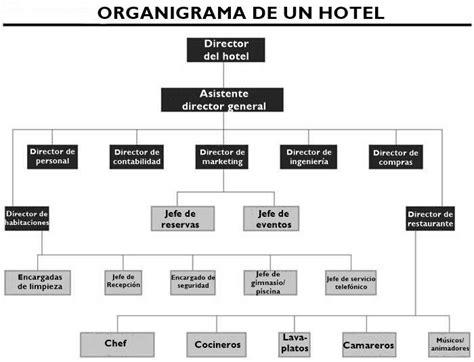 cuales son las principales cadenas hoteleras en colombia 191 c 243 mo es el organigrama de un hotel y sus funciones