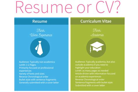 Resume Vs Cv by Cv Vs Resume The Basics You Need To Resume