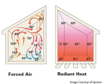 radiant heating systems