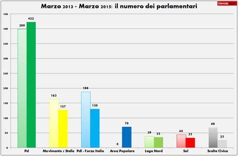 deputati numero i parlamentari cambiano partito in questa legislatura 232
