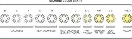 color scale for diamonds 4cs chart cut clarity carat and color