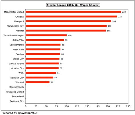 wage bill you ll be surprised where newcastle feature in 2015