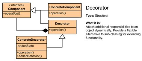 design pattern in java questions 100 java decorator pattern questions stack design