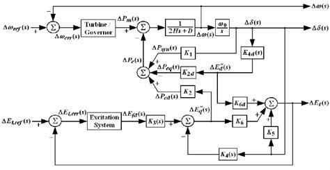 block diagram for omib system with synchronous generator