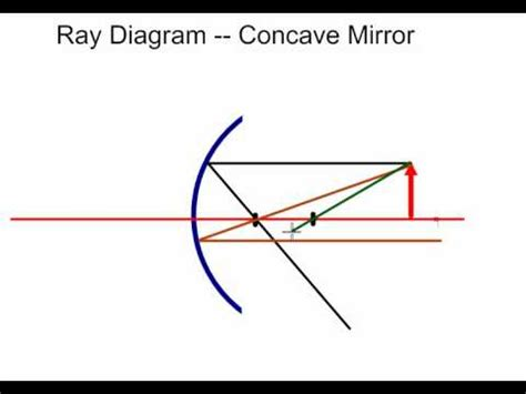 how to draw diagrams for concave mirrors concave mirror diagrams