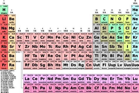 tavola periodica immagini tavola periodica e numeri atomici ripasso di scienze