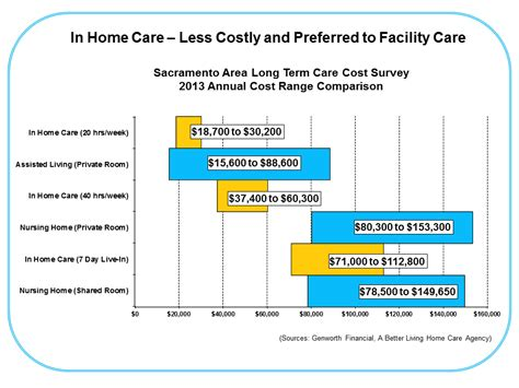 Average Cost Of Nursing Home by California Assisted Living Costs