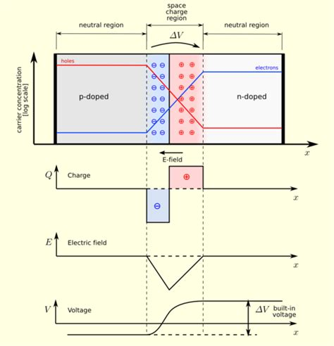 semiconductor physics factors on which barrier potential in a p n junction depends physics