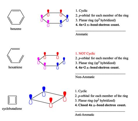 aromaticity and definition organic chemistry help