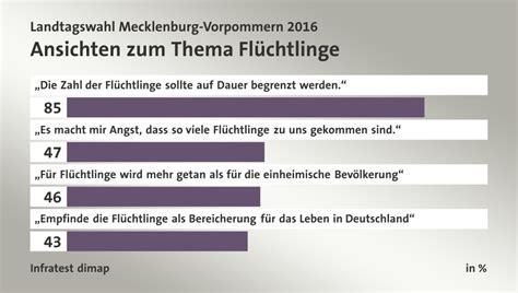 Brief Schweiz Deutschland Dauer Landtagswahl Mecklenburg Vorpommern 2016