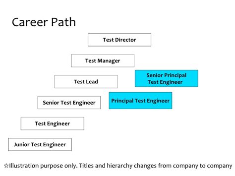 Career Path Software Engineer After Mba by Software Testing Overview For Students