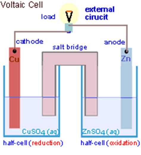 voltaic cell diagram related keywords suggestions for voltaic cells