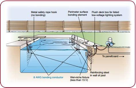 pool light niche grounding above ground pool bonding diagram above ground pool hose