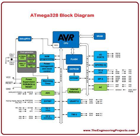 atmega328 block diagram introduction to atmega328 the engineering projects