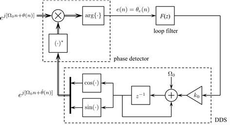 block diagram of pll phase locked loop block diagram oscillator