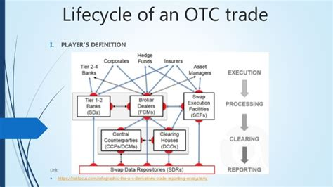 trading workflow diagram guide to otc trading