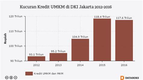 Berapa Macbook Pro Di Indonesia 36 orang dewasa di indonesia memiliki rekening di bank