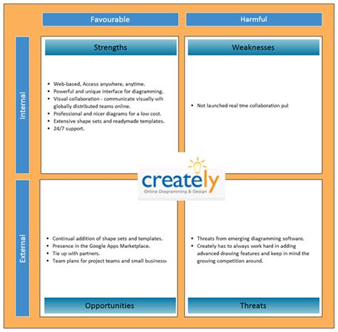 swot template word swot analysis template cyberuse
