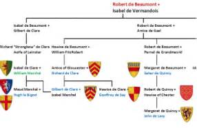 norman lear genealogy the order of the norman conquest home
