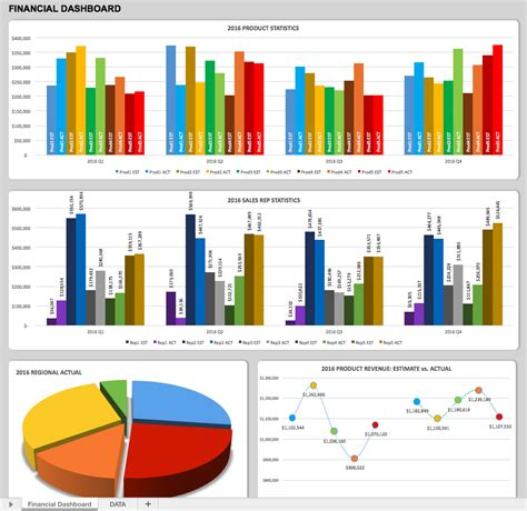 financial dashboard templates free dashboard templates sles exles smartsheet