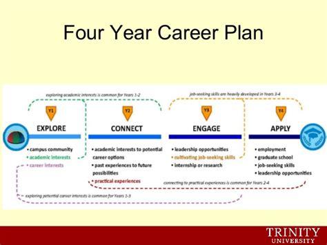Us Mba Program Career Service International Student by Career Planning For International Students