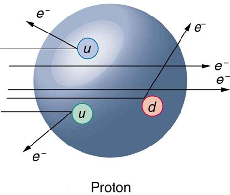proton physics quarks is that all there is 183 physics