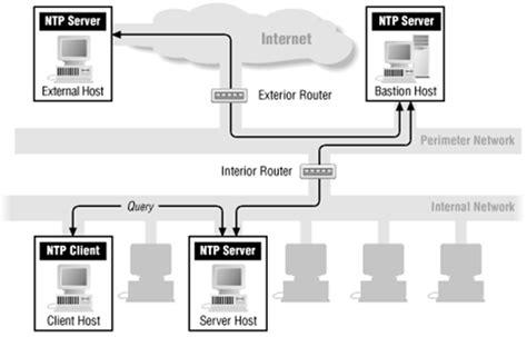 ntp port python forensics network time protocol