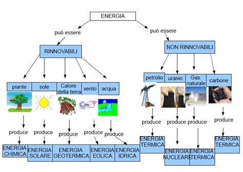 diversi tipi di energia energia rinnovabile e imprenditori agricoli vinforma