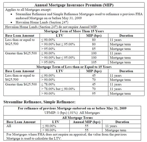 Fha Mortgagee Letter Mortgage Insurance Fha Mi Guidelines 2014