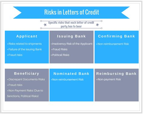 Letter Of Credit Bank Risk letter of credit basics risks in letters of credit advancedontrade export import customs