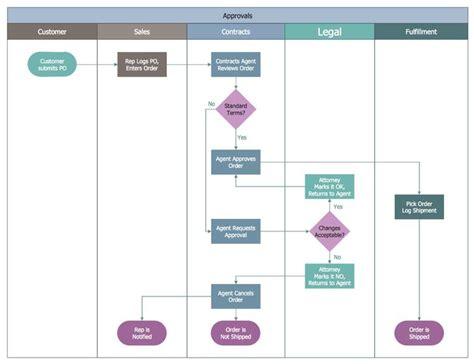 swim diagram template excel flow chart templates free premium templates