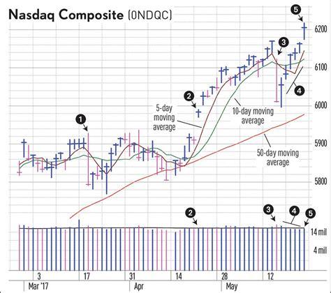swing trading stocks swing trading stocks