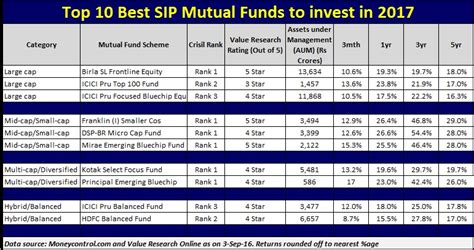 best sip investment top 10 best sip funds to invest in 2017