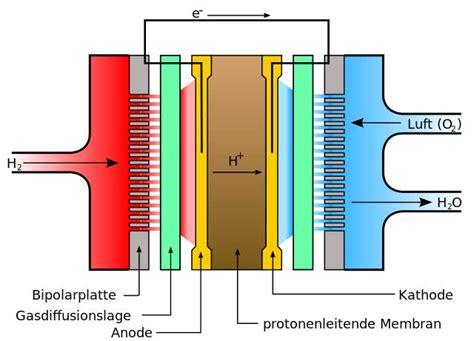Brennstoffzelle Im Auto Funktion by Sofc Und Pemfc Brennstoffzellen Im Vergleich
