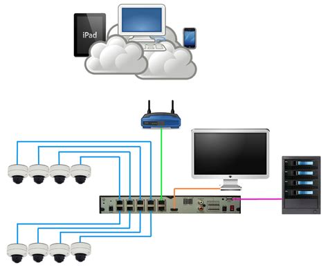 nvr ip nvr all in one