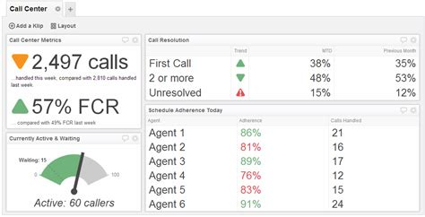 Call Center Dashboard Exles Call Center Metrics Dashboard Coaching Styles Models Call Center Operational Reports Excel Templates