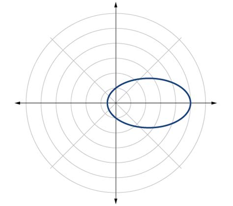 conic sections in polar coordinates precalculus conic sections in polar coordinates voer