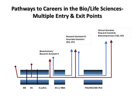 Sustainable Mba Career Pathways by America21 Stem Education Presentation In Pittsburgh