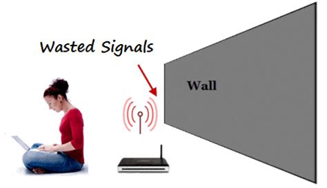 find wireless network range extend the coverage of wireless router